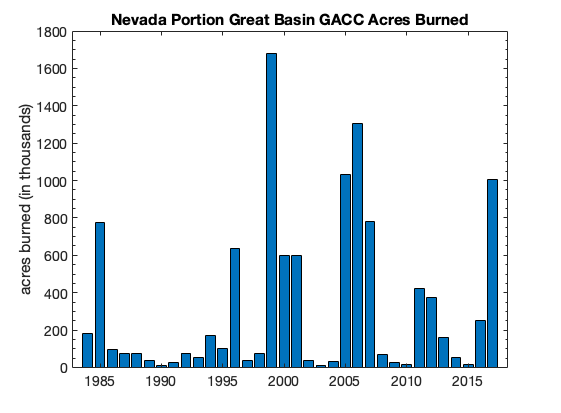 Nevada Portion Great Basin GACC Acres Burned