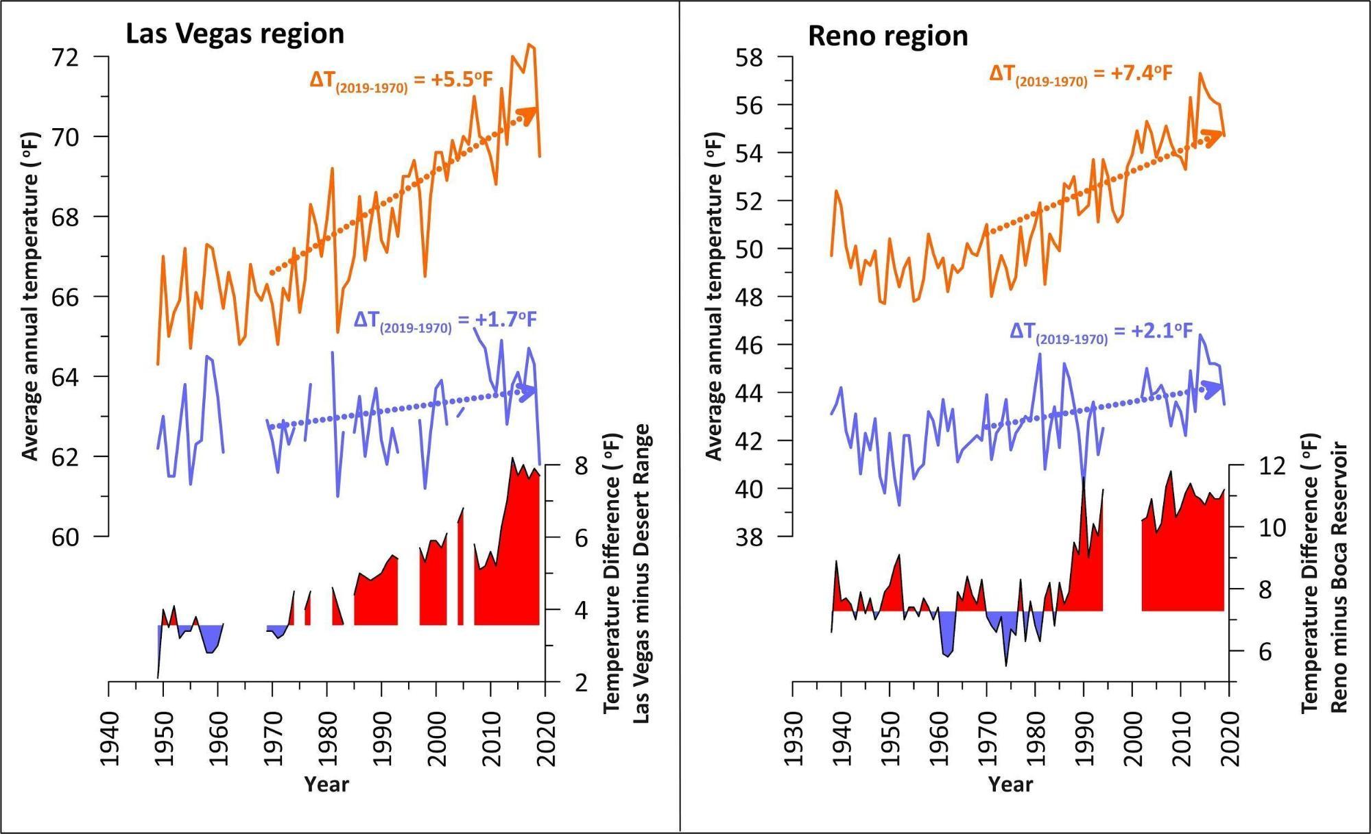Annual Temperature