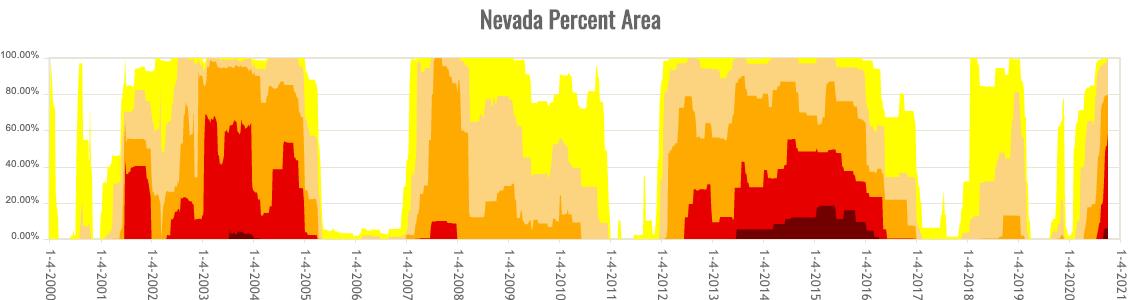 Nevada Percent Area