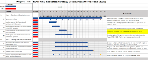 Table 1. Timeline for Implementation of Policy and Strategy Development