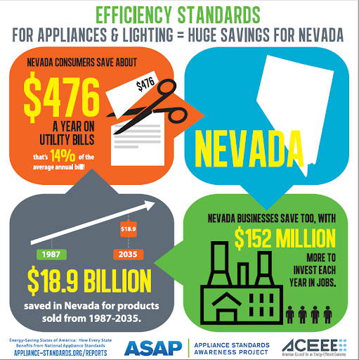 Efficiency Standards for Appliances & Lighting